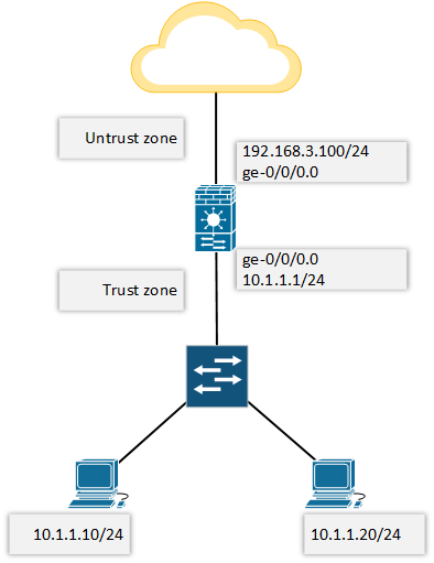 Configure Juniper SRX from scratch topology