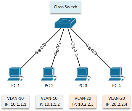 Configure VLAN - LAB 01 - topology