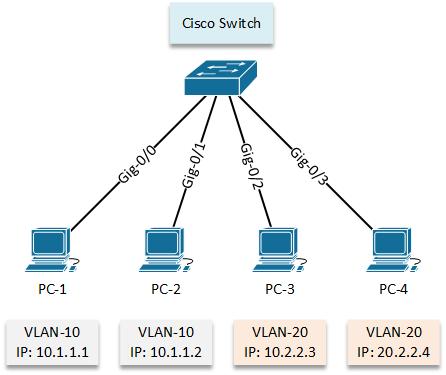 Configure VLAN - LAB 01 - topology