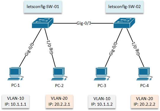 Configure VLAN - LAB 02 - topology