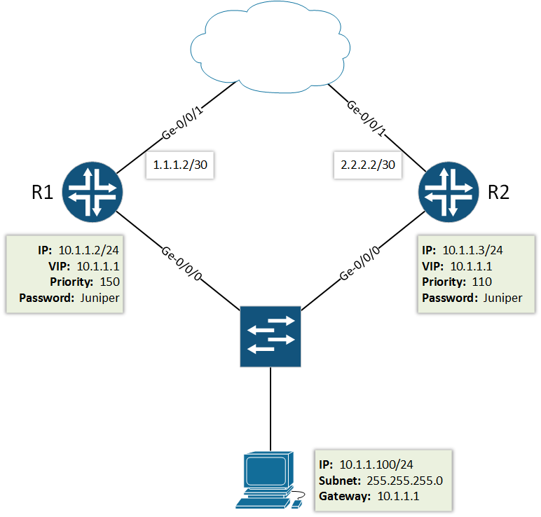 Configure VRRP on Juniper Router