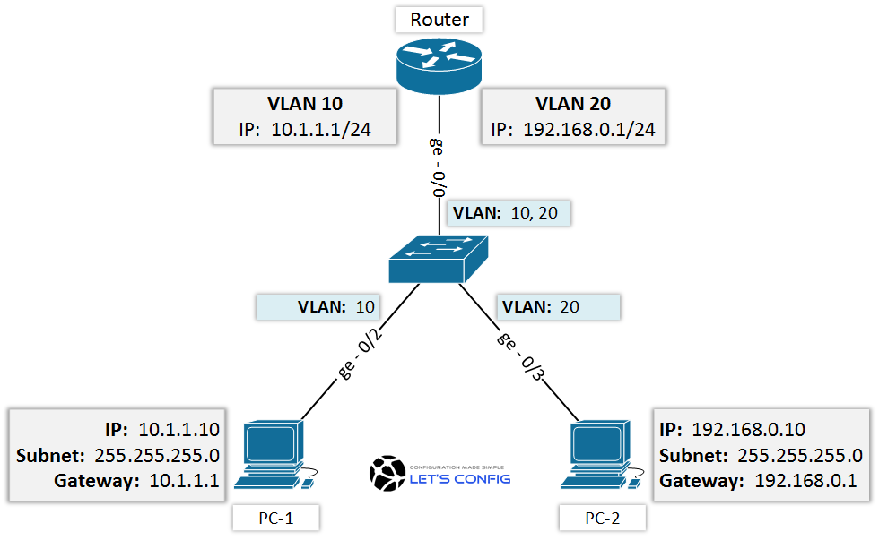 Configure router for inter VLAN Routing