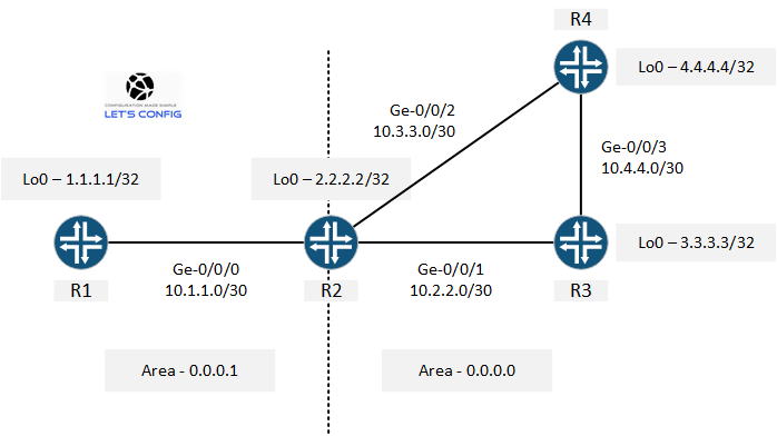 How to configure Multi-Area OSPF on Juniper - Let's Config