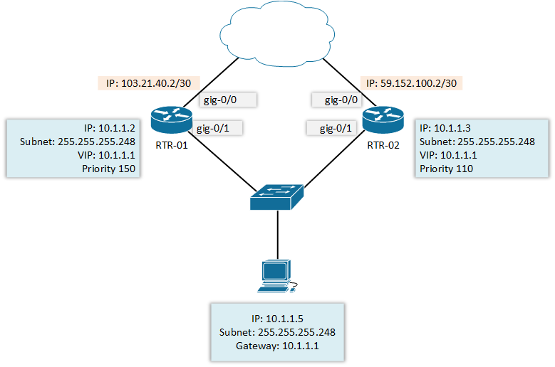How to configure HSRP on Cisco