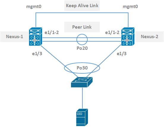 Configure Cisco Nexus vPC