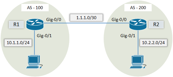 How to configure eBGP on Cisco Router