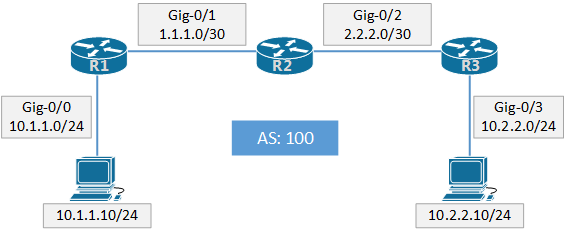 How to configure iBGP on Cisco Router