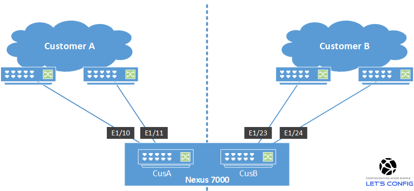 How to configure VDC in Cisco Nexus switch