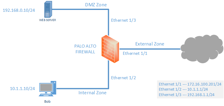 Palo Alto Zone Based Firewall Configuration LAB