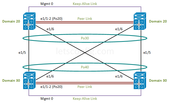 How to configure Double-Sided vPC - Back-to-back vPC in Cisco Nexus