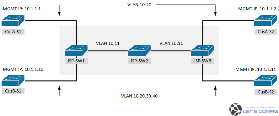 How to configure Q-in-Q Tunneling in Cisco IOS