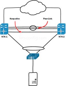 Cisco Nexus vPC