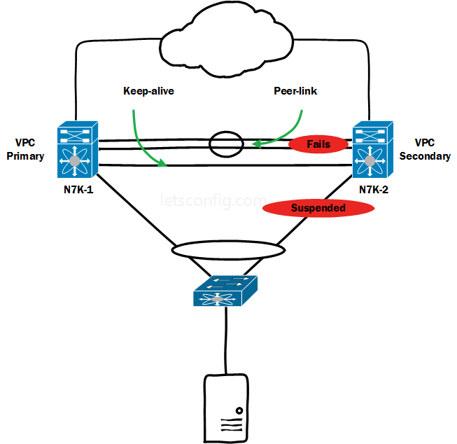 vPC Failure Scenarios-2-Peer-link-fails