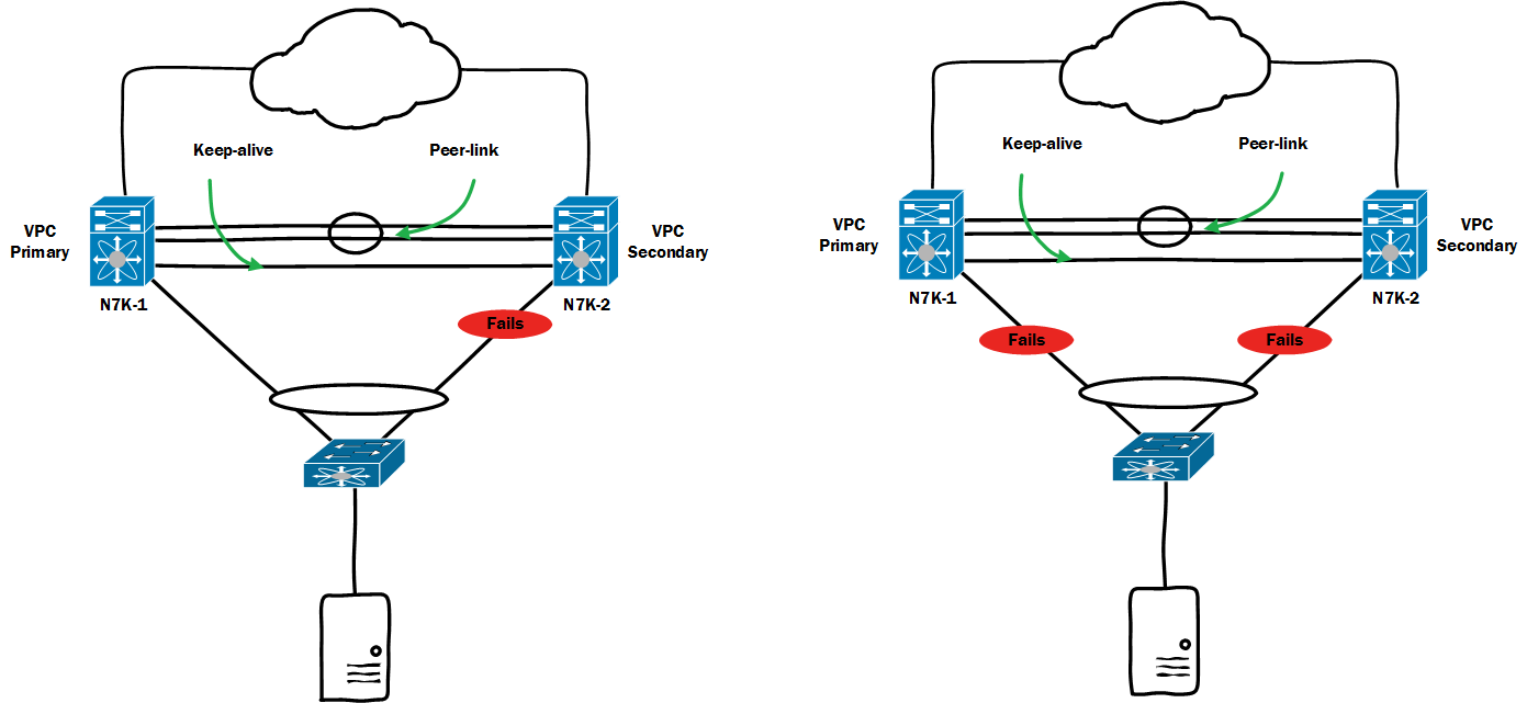 vPC Failure Scenarios-3-Member-port-fails