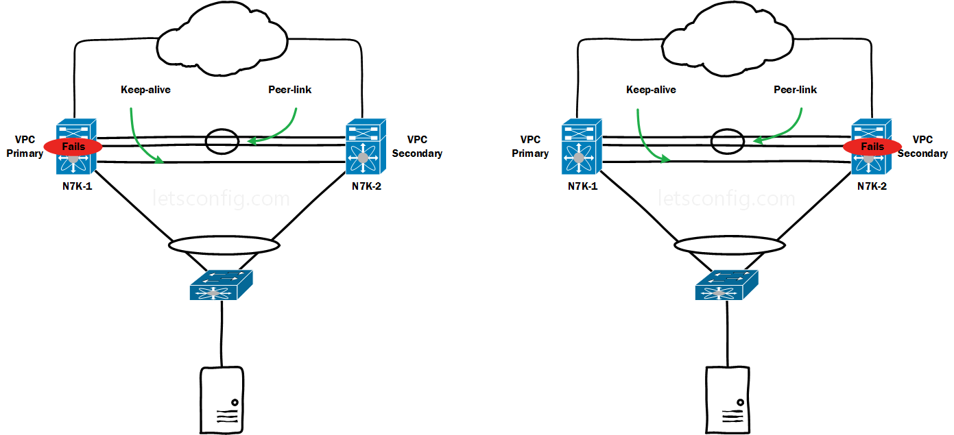 vPC Failure Scenarios-4-Peer switch down