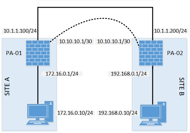 IPSec VPN on Palo Alto Networks