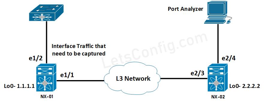 How to configure ERSPAN on Cisco Nexus Switches 2